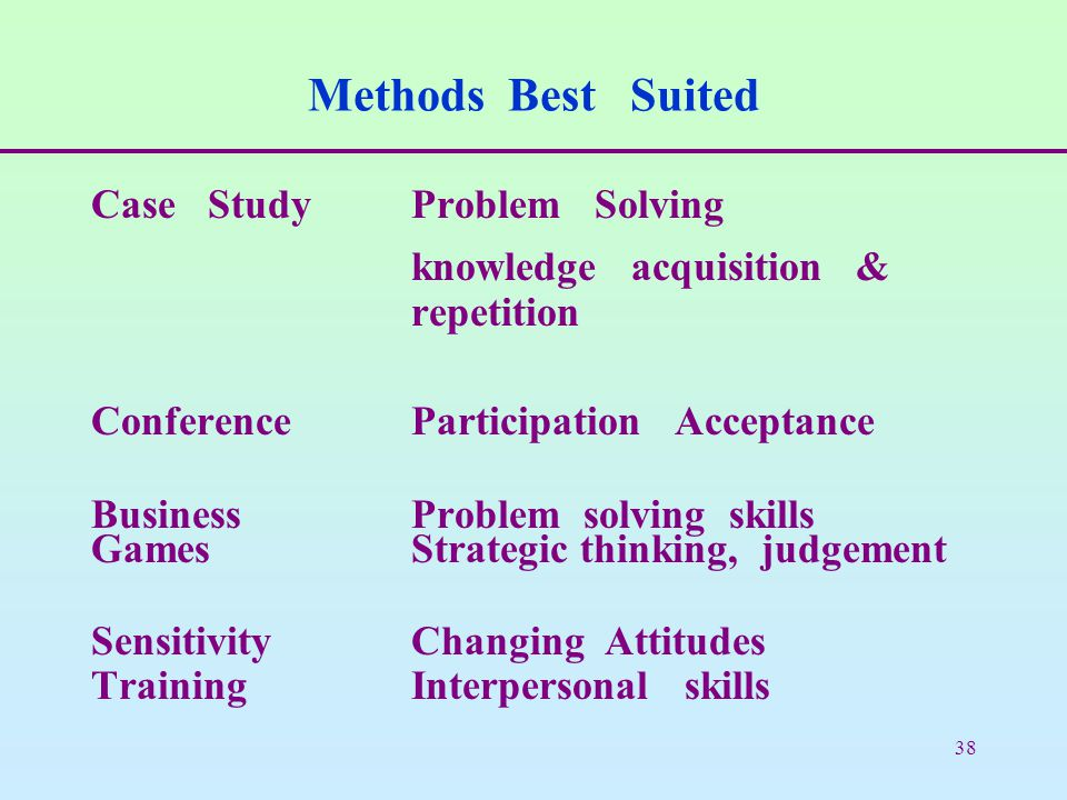 38 Methods Best Suited Case StudyProblem Solving knowledge acquisition & repetition Conference Participation Acceptance Business Problem solving skills GamesStrategic thinking, judgement SensitivityChanging Attitudes TrainingInterpersonal skills