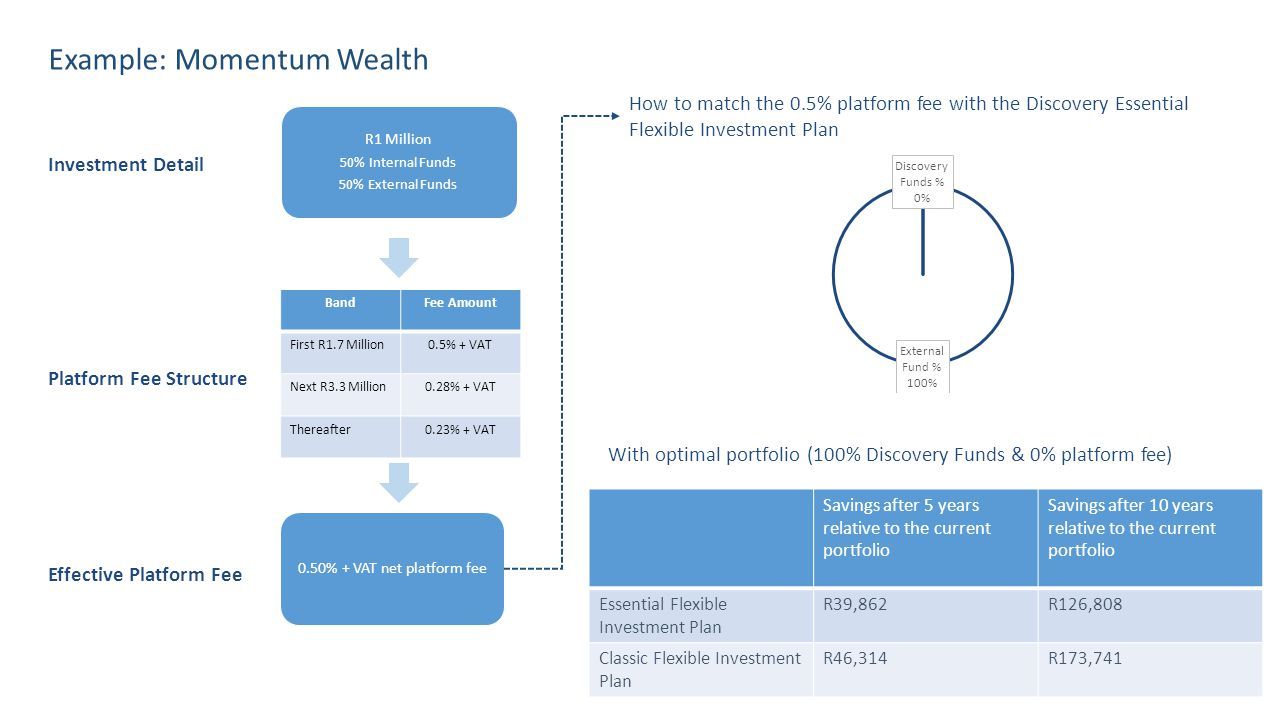 BandFee Amount First R1.7 Million0.5% + VAT Next R3.3 Million0.28% + VAT Thereafter0.23% + VAT Example: Momentum Wealth How to match the 0.5% platform fee with the Discovery Essential Flexible Investment Plan Platform Fee Structure Effective Platform Fee Investment Detail With optimal portfolio (100% Discovery Funds & 0% platform fee) Savings after 5 years relative to the current portfolio Savings after 10 years relative to the current portfolio Essential Flexible Investment Plan R39,862R126,808 Classic Flexible Investment Plan R46,314R173,741 R1 Million 50% Internal Funds 50% External Funds 0.50% + VAT net platform fee