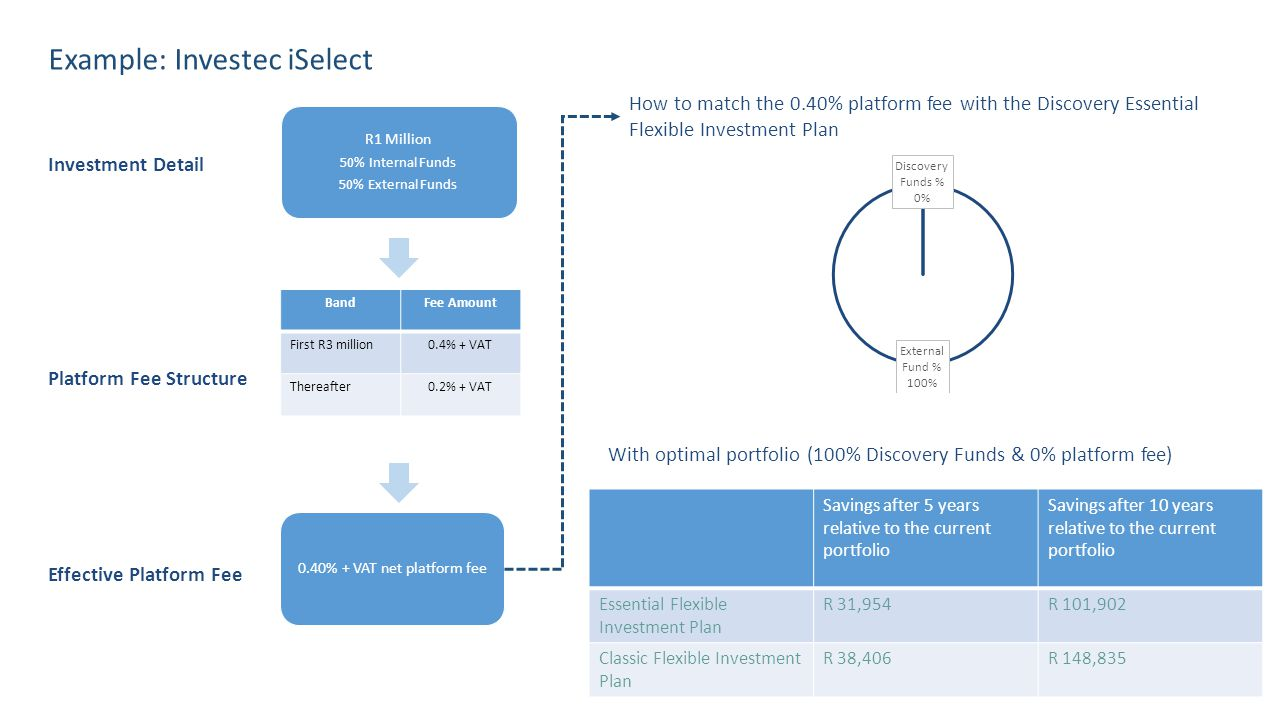 BandFee Amount First R3 million0.4% + VAT Thereafter0.2% + VAT Example: Investec iSelect How to match the 0.40% platform fee with the Discovery Essential Flexible Investment Plan Platform Fee Structure Effective Platform Fee Investment Detail With optimal portfolio (100% Discovery Funds & 0% platform fee) Savings after 5 years relative to the current portfolio Savings after 10 years relative to the current portfolio Essential Flexible Investment Plan R 31,954R 101,902 Classic Flexible Investment Plan R 38,406R 148,835 R1 Million 50% Internal Funds 50% External Funds 0.40% + VAT net platform fee