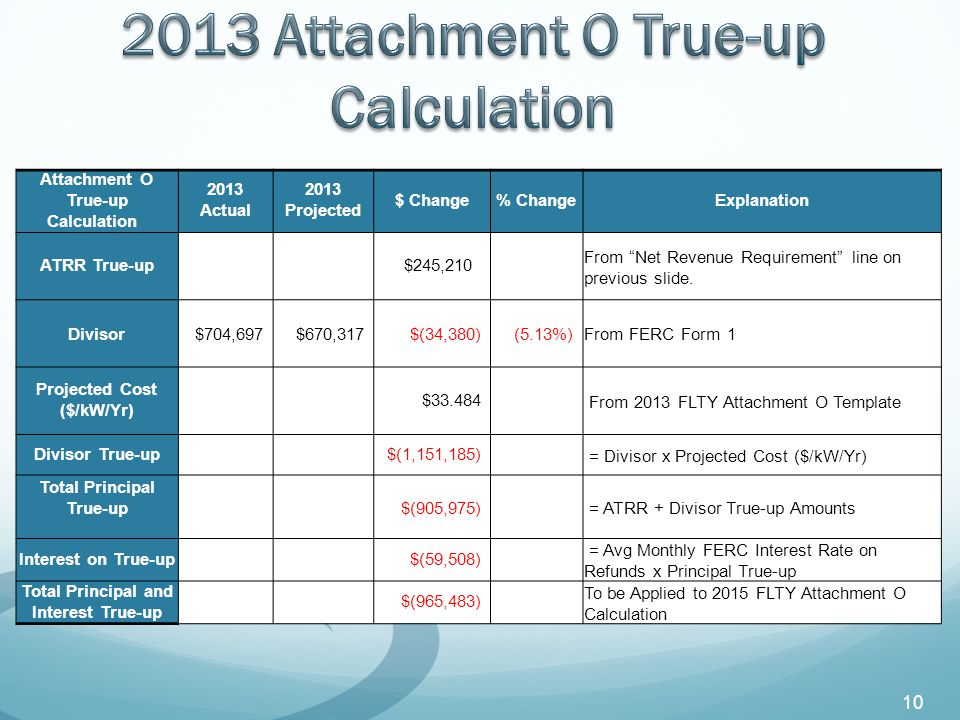 Attachment O True-up Calculation 2013 Actual 2013 Projected $ Change% ChangeExplanation ATRR True-up $245,210 From Net Revenue Requirement line on previous slide.