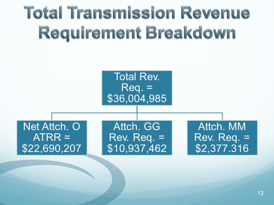 Total Rev. Req. = $36,004,985 Net Attch. O ATRR = $22,690,207 Attch.