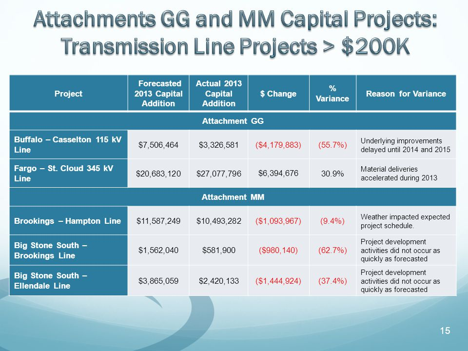 15 Project Forecasted 2013 Capital Addition Actual 2013 Capital Addition $ Change % Variance Reason for Variance Attachment GG Buffalo – Casselton 115 kV Line $7,506,464$3,326,581($4,179,883)(55.7%) Underlying improvements delayed until 2014 and 2015 Fargo – St.