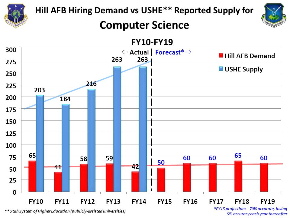 65 41 58 59 42 50 60 65 60 203 184 216 Hill AFB Hiring Demand vs USHE** Reported Supply for Computer Science  ActualForecast*  263 263 300 275 250 225 200 175 150 125 100 75 50 Hill AFB Demand USHE Supply FY10-FY19 25 0 FY10FY11FY12FY13FY14FY15FY16FY17FY18FY19 **Utah System of Higher Education (publicly-assisted universities) *FY15 projections ~70% accurate, losing 5% accuracy each year thereafter