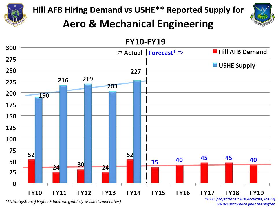 52 24 30 24 52 35 40 45 40 190 216 219 203 Hill AFB Hiring Demand vs USHE** Reported Supply for Aero & Mechanical Engineering  ActualForecast*  227 300 275 250 225 200 175 150 125 100 75 50 Hill AFB Demand USHE Supply 25 0 FY10FY11FY12FY13FY14FY15FY16FY17FY18FY19 **Utah System of Higher Education (publicly-assisted universities) *FY15 projections ~70% accurate, losing 5% accuracy each year thereafter FY10-FY19