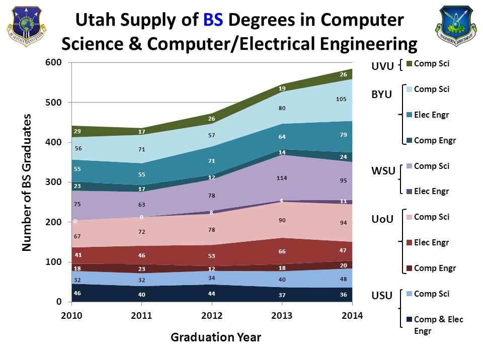 Utah Supply of BS Degrees in Computer Science & Computer/Electrical Engineering
