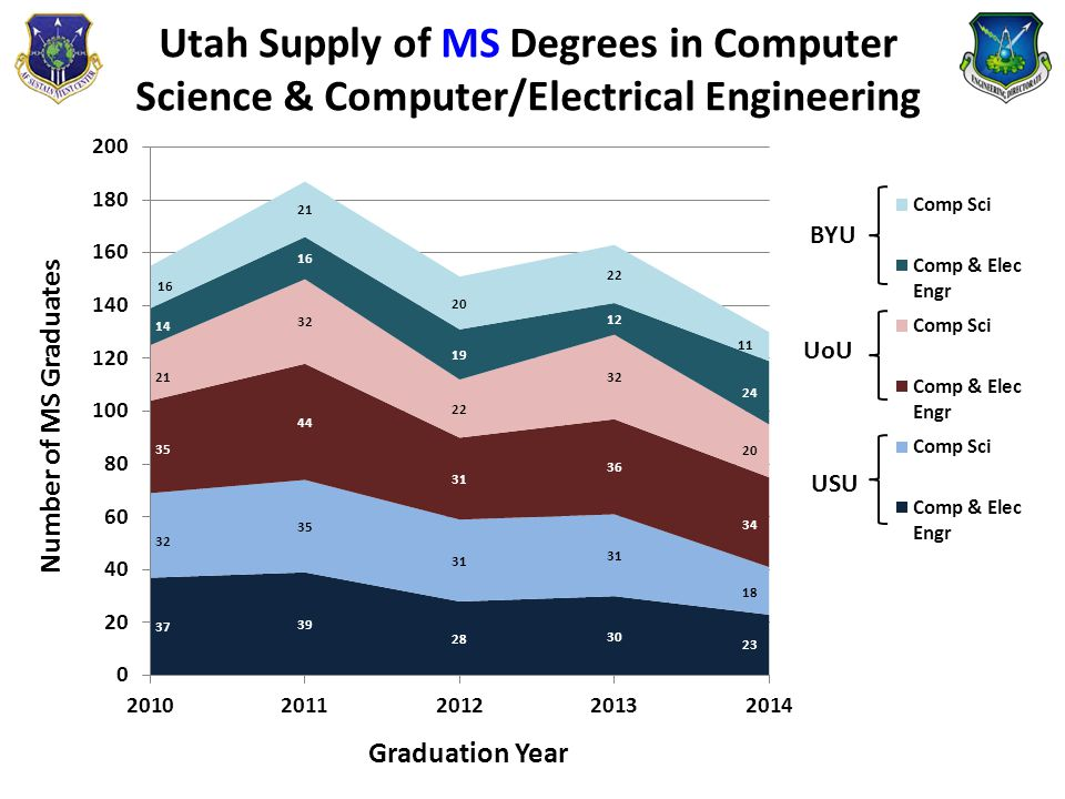 Utah Supply of MS Degrees in Computer Science & Computer/Electrical Engineering