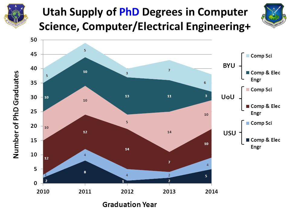 Utah Supply of PhD Degrees in Computer Science, Computer/Electrical Engineering+ BYU UoU USU