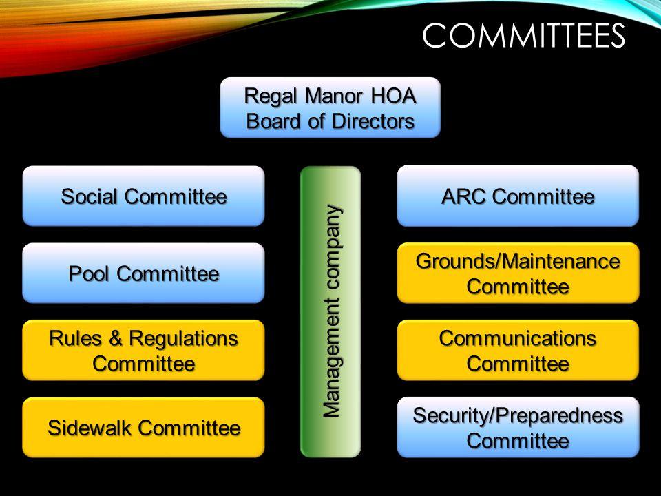 COMMITTEES Regal Manor HOA Board of Directors Regal Manor HOA Board of Directors Social Committee Pool Committee ARC Committee Grounds/Maintenance Com