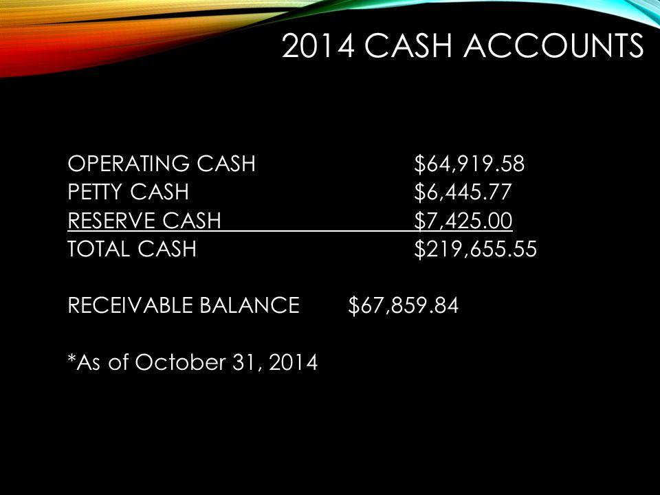 2014 CASH ACCOUNTS OPERATING CASH$64,919.58 PETTY CASH$6,445.77 RESERVE CASH$7,425.00 TOTAL CASH$219,655.55 RECEIVABLE BALANCE $67,859.84 *As of Octob