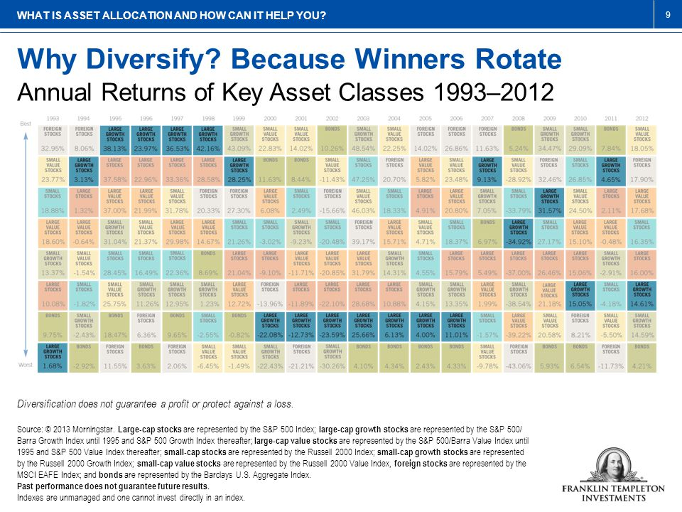 Why Diversify? Because Winners Rotate WHAT IS ASSET ALLOCATION AND HOW CAN IT HELP YOU? Annual Returns of Key Asset Classes 1993–2012 Diversification