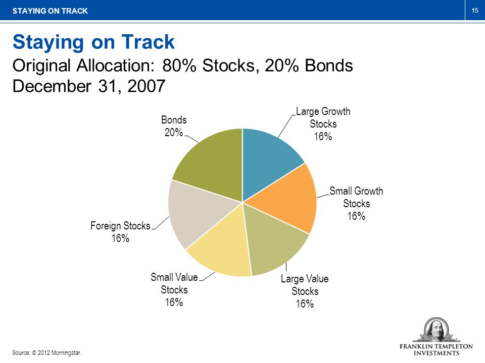 Source: © 2012 Morningstar. STAYING ON TRACK Staying on Track Original Allocation: 80% Stocks, 20% Bonds December 31, 2007 15
