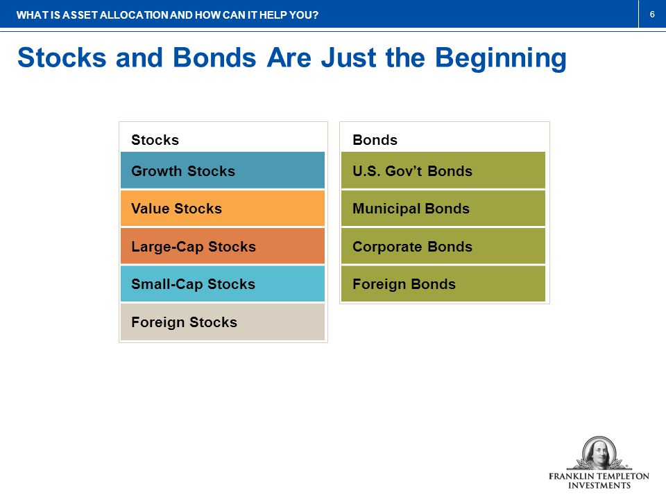 Three Popular Strategies for Investing This chart is for illustrative purposes only.