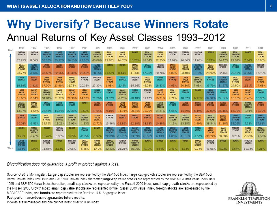 Why Diversify.Because Winners Rotate WHAT IS ASSET ALLOCATION AND HOW CAN IT HELP YOU.