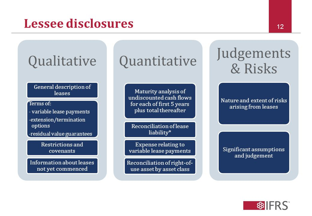 Lessee disclosures Qualitative General description of leases Terms of: - variable lease payments -extension/termination options -residual value guarantees Restrictions and covenants Information about leases not yet commenced Quantitative Expense relating to variable lease payments Reconciliation of right-of- use asset by asset class Reconciliation of lease liability* Maturity analysis of undiscounted cash flows for each of first 5 years plus total thereafter Judgements & Risks Nature and extent of risks arising from leases Significant assumptions and judgement 12