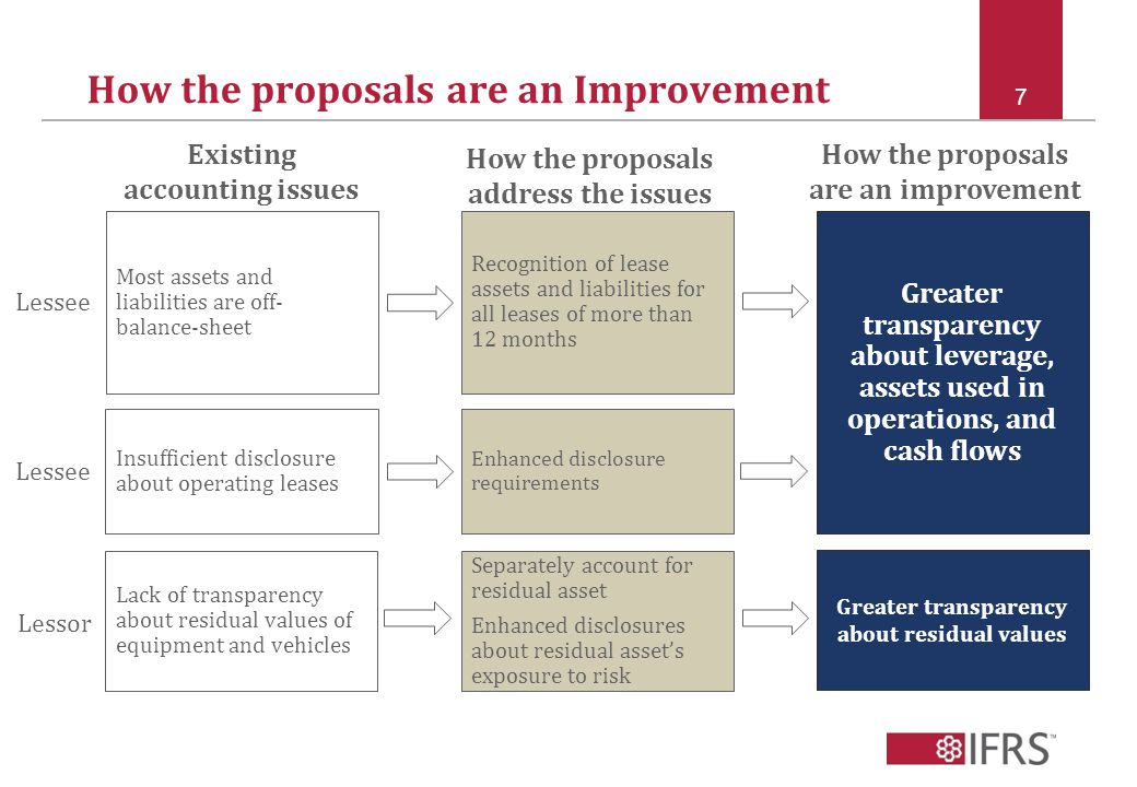 How the proposals are an Improvement 7 How the proposals address the issues Existing accounting issues Most assets and liabilities are off- balance-sheet Insufficient disclosure about operating leases Lack of transparency about residual values of equipment and vehicles Recognition of lease assets and liabilities for all leases of more than 12 months Enhanced disclosure requirements Separately account for residual asset Enhanced disclosures about residual asset's exposure to risk Greater transparency about leverage, assets used in operations, and cash flows Greater transparency about residual values How the proposals are an improvement Lessee Lessor
