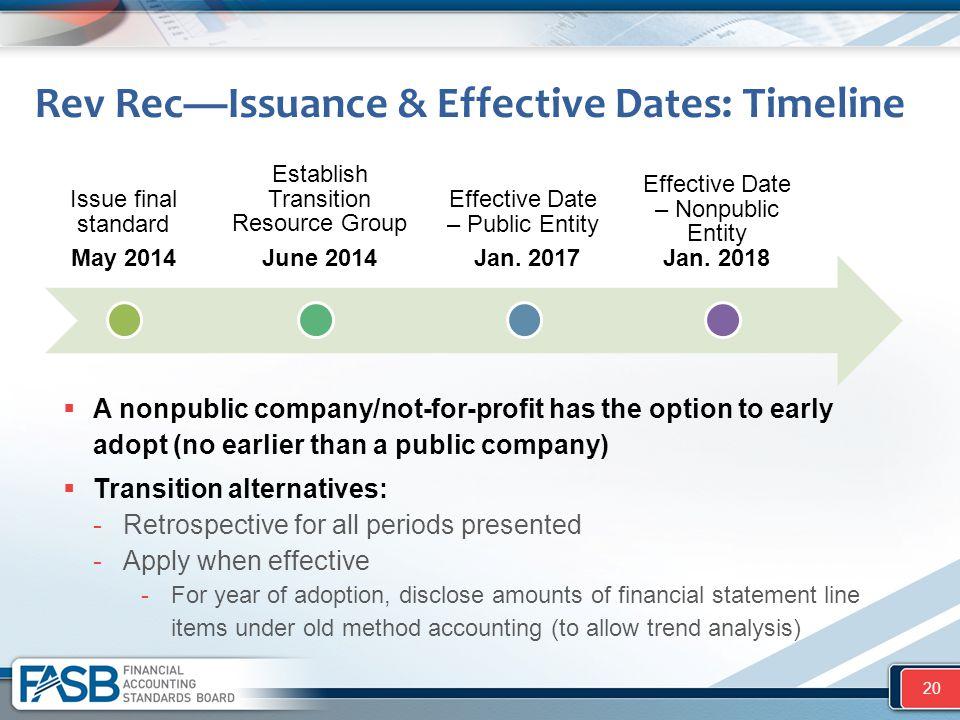 Rev Rec—Issuance & Effective Dates: Timeline 20 Issue final standard May 2014 Establish Transition Resource Group June 2014 Effective Date – Public En