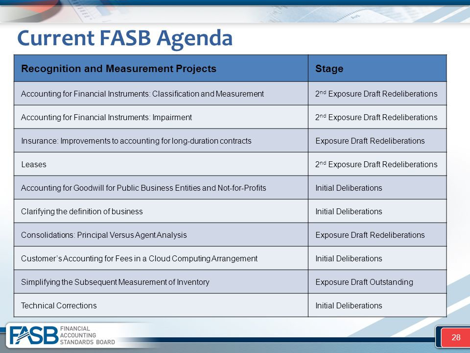 Current FASB Agenda 28 Recognition and Measurement ProjectsStage Accounting for Financial Instruments: Classification and Measurement2 nd Exposure Dra
