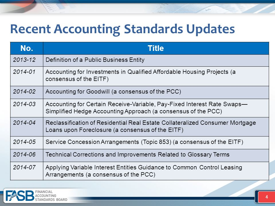 Recent Accounting Standards Updates No.Title 2013-12Definition of a Public Business Entity 2014-01Accounting for Investments in Qualified Affordable H