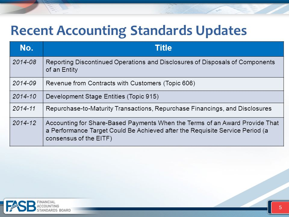 Recent Accounting Standards Updates No.Title 2014-08Reporting Discontinued Operations and Disclosures of Disposals of Components of an Entity 2014-09R