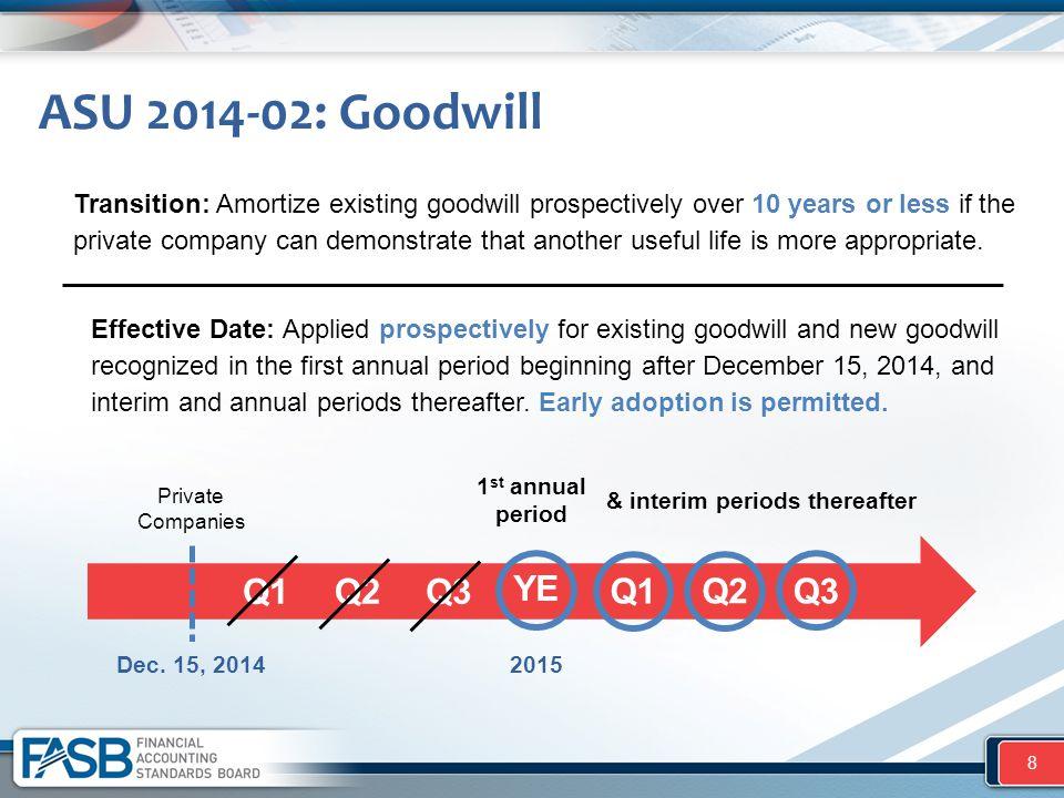 ASU 2014-02: Goodwill 8 Private Companies Dec. 15, 2014 1 st annual period Q1 Q2 Q3 YE Q1 Q2 Q3 & interim periods thereafter Effective Date: Applied p