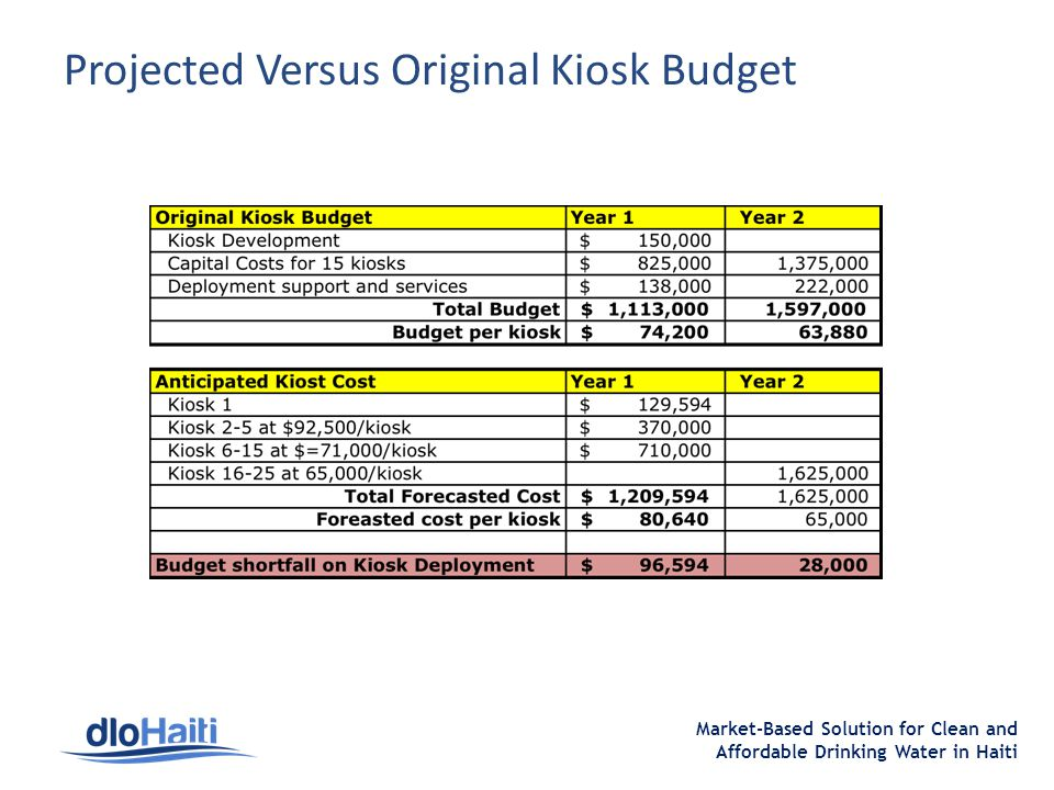 Market-Based Solution for Clean and Affordable Drinking Water in Haiti Projected Versus Original Kiosk Budget
