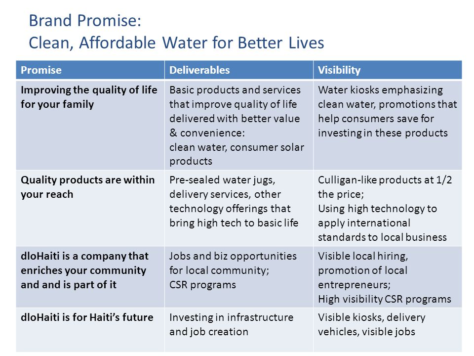 Market-Based Solution for Clean and Affordable Drinking Water in Haiti Brand Promise: Clean, Affordable Water for Better Lives PromiseDeliverablesVisibility Improving the quality of life for your family Basic products and services that improve quality of life delivered with better value & convenience: clean water, consumer solar products Water kiosks emphasizing clean water, promotions that help consumers save for investing in these products Quality products are within your reach Pre-sealed water jugs, delivery services, other technology offerings that bring high tech to basic life Culligan-like products at 1/2 the price; Using high technology to apply international standards to local business dloHaiti is a company that enriches your community and and is part of it Jobs and biz opportunities for local community; CSR programs Visible local hiring, promotion of local entrepreneurs; High visibility CSR programs dloHaiti is for Haiti's futureInvesting in infrastructure and job creation Visible kiosks, delivery vehicles, visible jobs