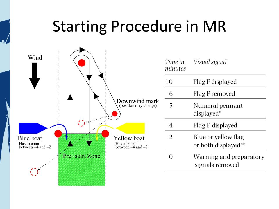 Starting Procedure in MR