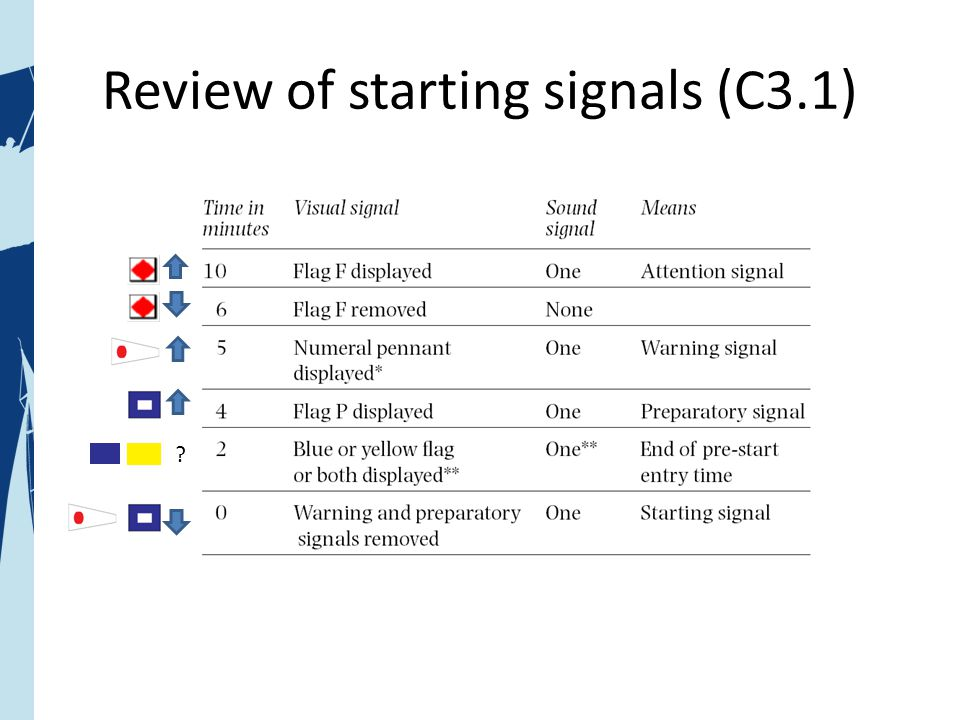 Review of starting signals (C3.1) ?