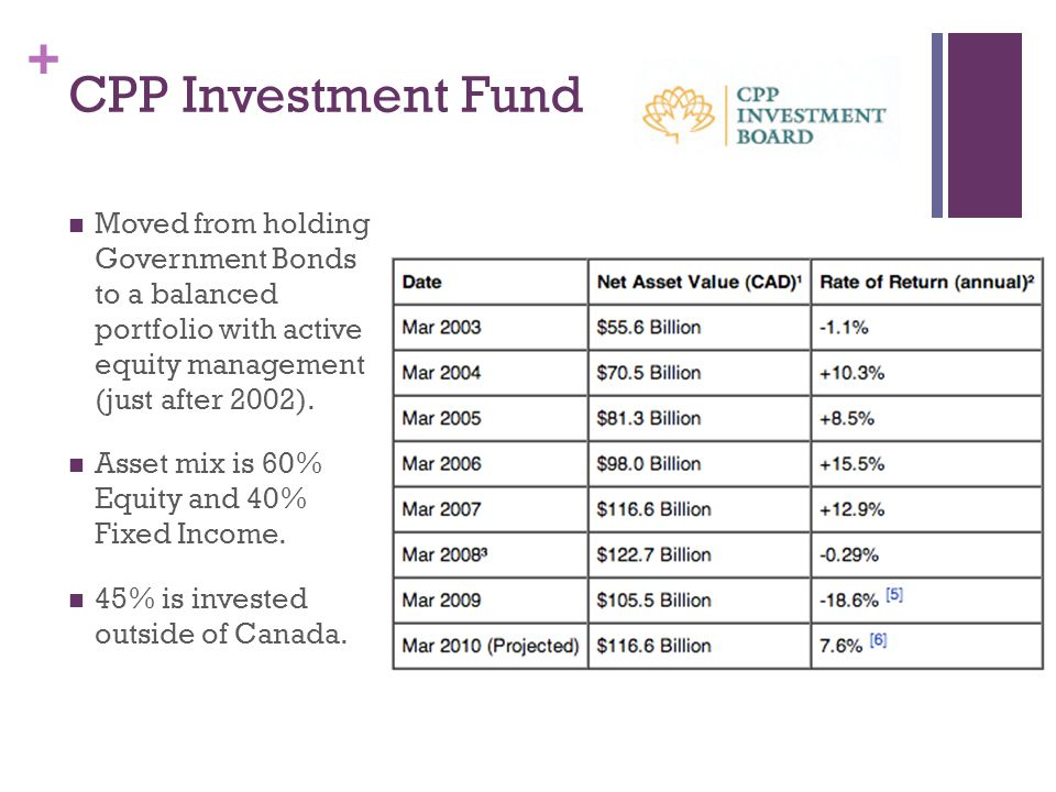 + CPP Investment Fund Moved from holding Government Bonds to a balanced portfolio with active equity management (just after 2002).