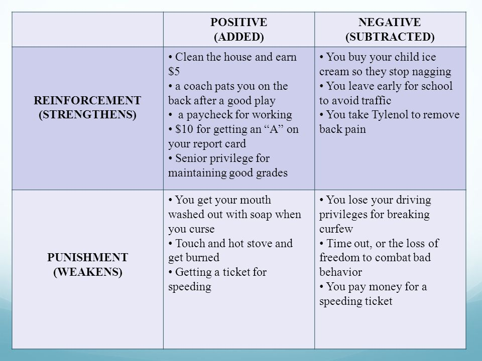 POSITIVE (ADDED) NEGATIVE (SUBTRACTED) REINFORCEMENT (STRENGTHENS) Clean the house and earn $5 a coach pats you on the back after a good play a paycheck for working $10 for getting an A on your report card Senior privilege for maintaining good grades You buy your child ice cream so they stop nagging You leave early for school to avoid traffic You take Tylenol to remove back pain PUNISHMENT (WEAKENS) You get your mouth washed out with soap when you curse Touch and hot stove and get burned Getting a ticket for speeding You lose your driving privileges for breaking curfew Time out, or the loss of freedom to combat bad behavior You pay money for a speeding ticket