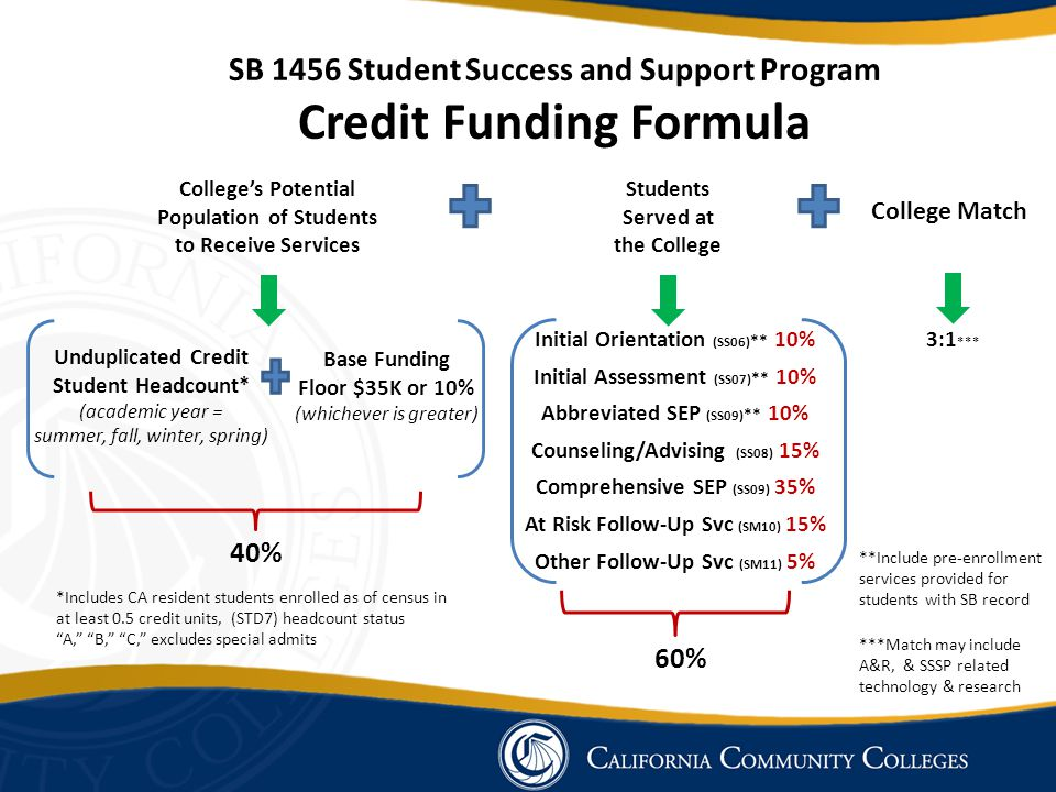 SB 1456 Student Success and Support Program Credit Funding Formula Students Served at the College College Match College's Potential Population of Stud