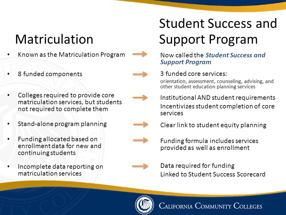 Student Success and Matriculation Support Program Known as the Matriculation Program 8 funded components Colleges required to provide core matriculati