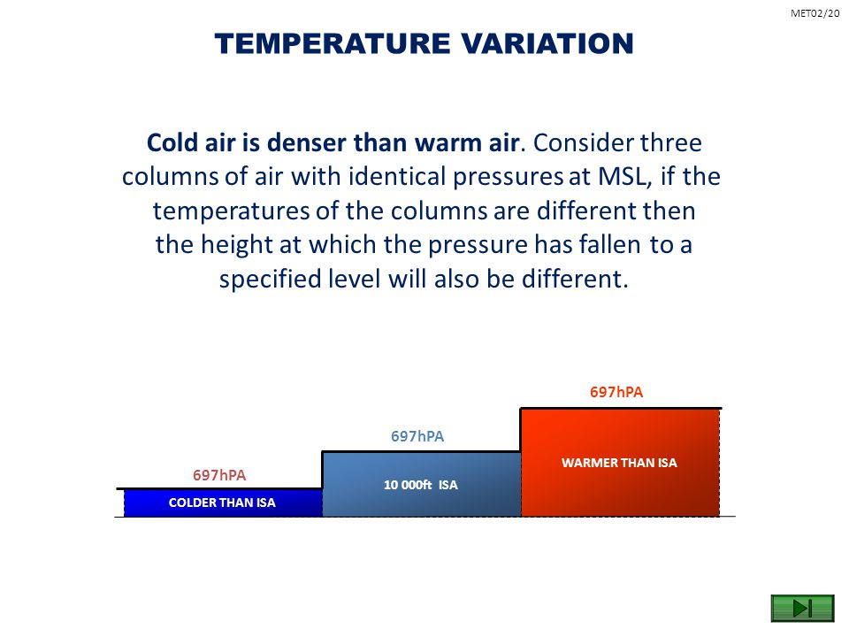 Cold air is denser than warm air. Consider three columns of air with identical pressures at MSL, if the temperatures of the columns are different then