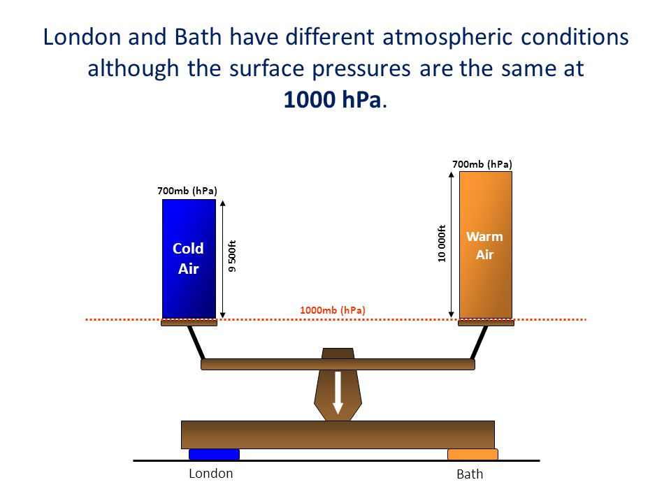 EXAMPLE 2 If the Transition Altitude is 3000ft, the QNH is 1008 hPa and the Transition Layer at least 1000ft in depth, what is the Transition Level .