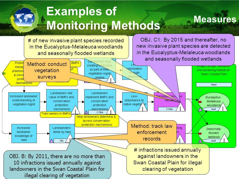 Examples of Monitoring Methods I I I I I I I OBJ.