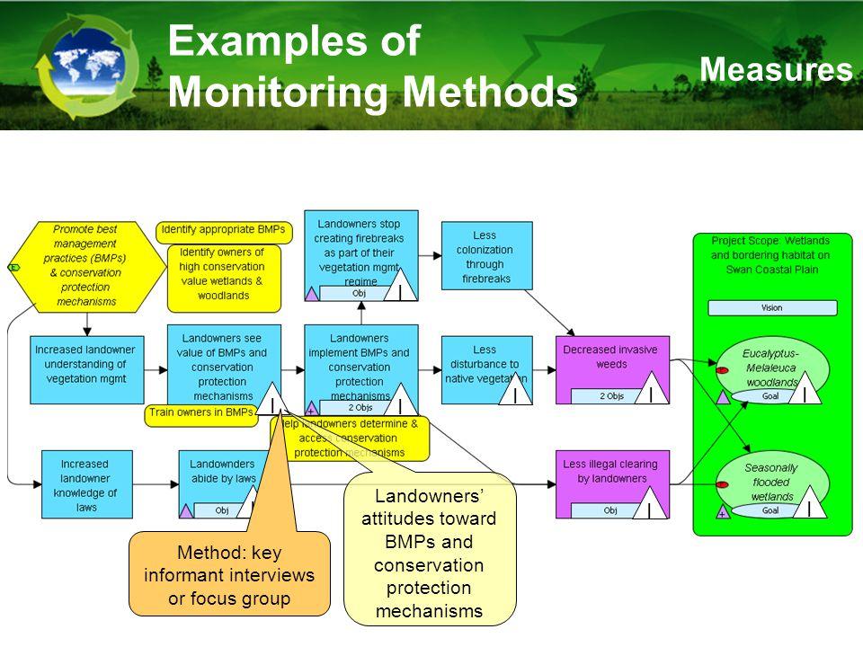 Examples of Monitoring Methods I I I I I I I I I Landowners' attitudes toward BMPs and conservation protection mechanisms Method: key informant interviews or focus group Measures