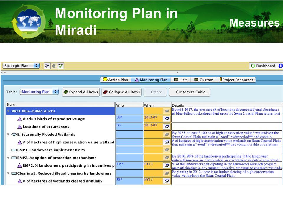 Monitoring Plan in Miradi Measures