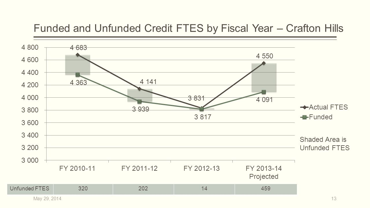 Funded and Unfunded Credit FTES by Fiscal Year – Crafton Hills Shaded Area is Unfunded FTES 13 Unfunded FTES32020214459 May 29, 2014