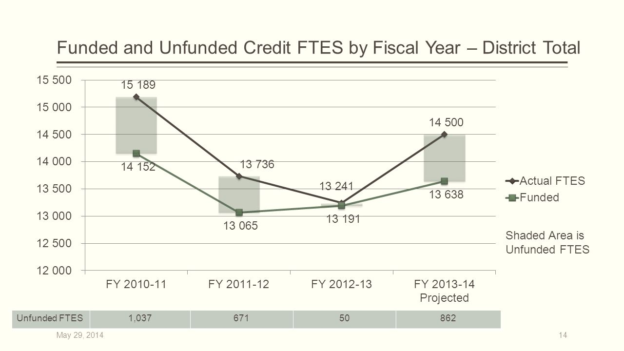 Funded and Unfunded Credit FTES by Fiscal Year – District Total Shaded Area is Unfunded FTES 14 Unfunded FTES1,03767150862 May 29, 2014