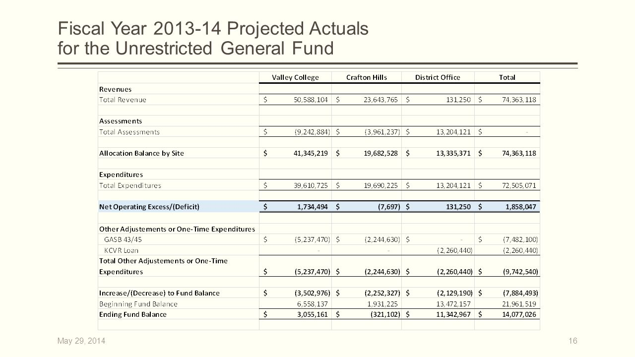 Fiscal Year 2013-14 Projected Actuals for the Unrestricted General Fund 16May 29, 2014