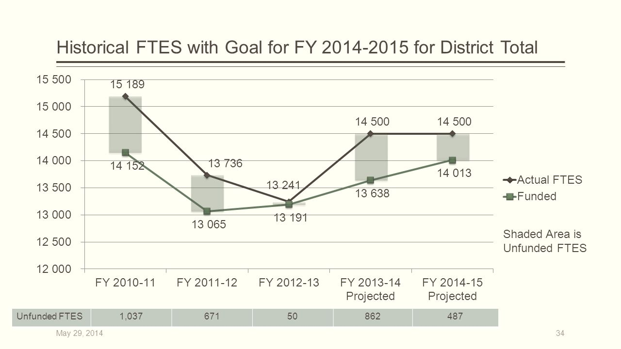 Historical FTES with Goal for FY 2014-2015 for District Total Shaded Area is Unfunded FTES 34 Unfunded FTES1,03767150862487 May 29, 2014