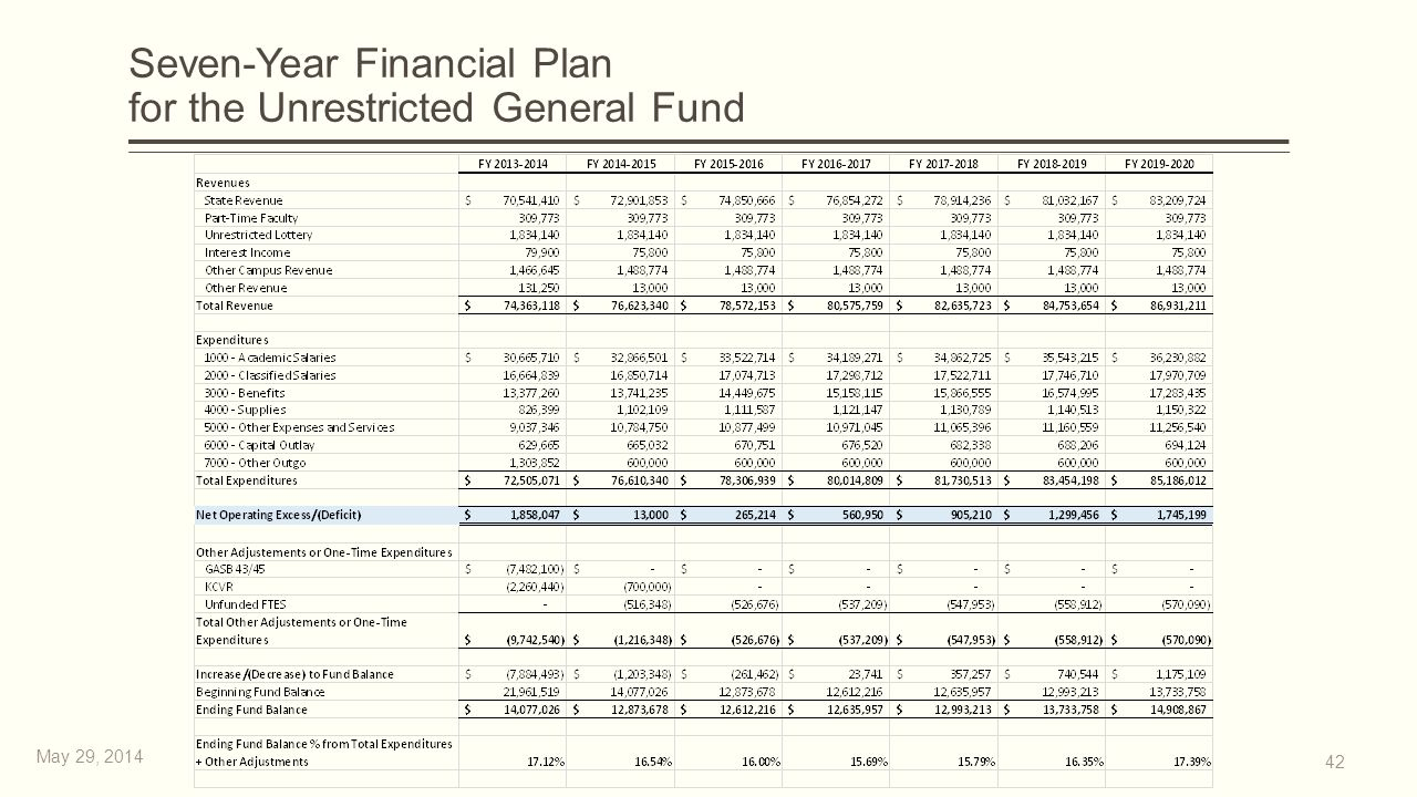Seven-Year Financial Plan for the Unrestricted General Fund 42 May 29, 2014