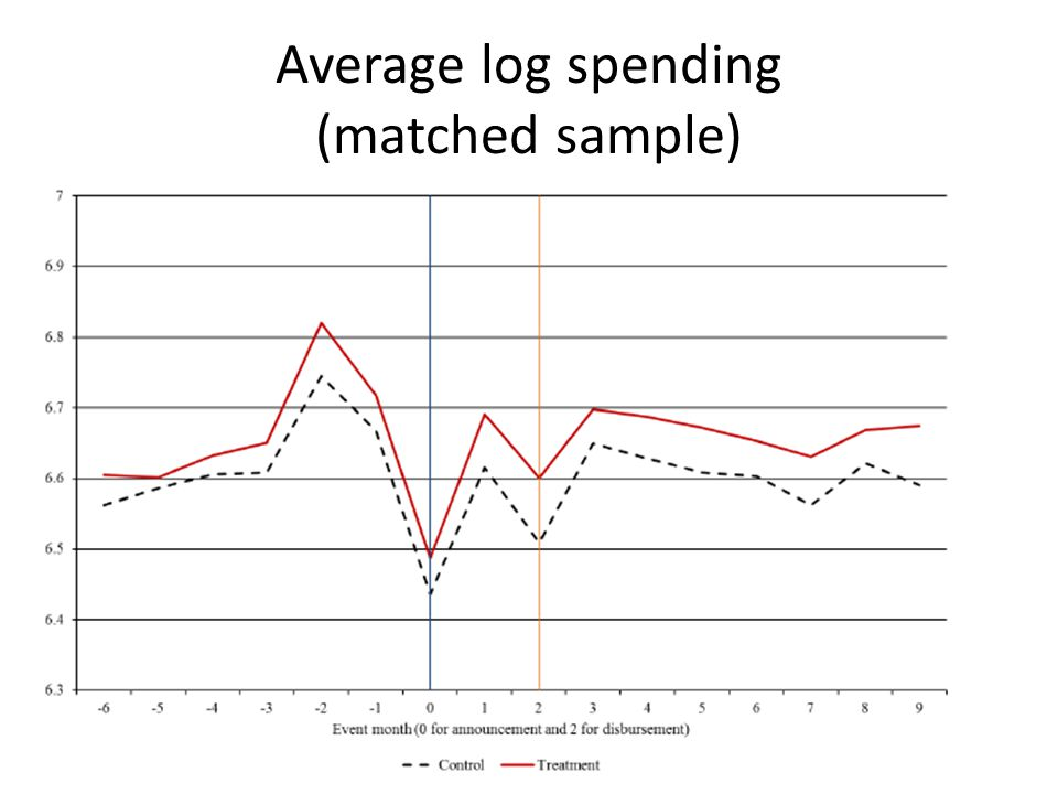 Average log spending (matched sample)