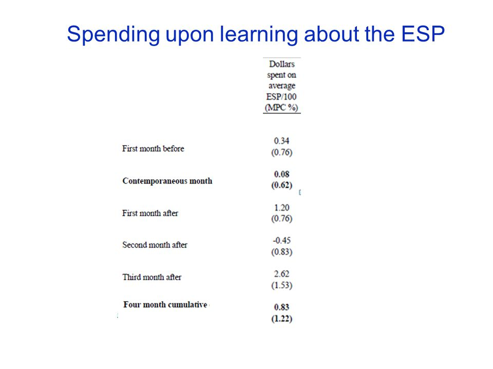 Spending upon learning about the ESP