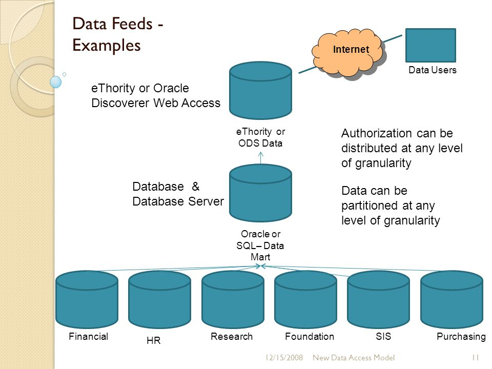 Oracle or SQL– Data Mart eThority or ODS Data Data Users Data Feeds - Examples 11New Data Access Model Financial HR ResearchFoundationPurchasingSIS Da