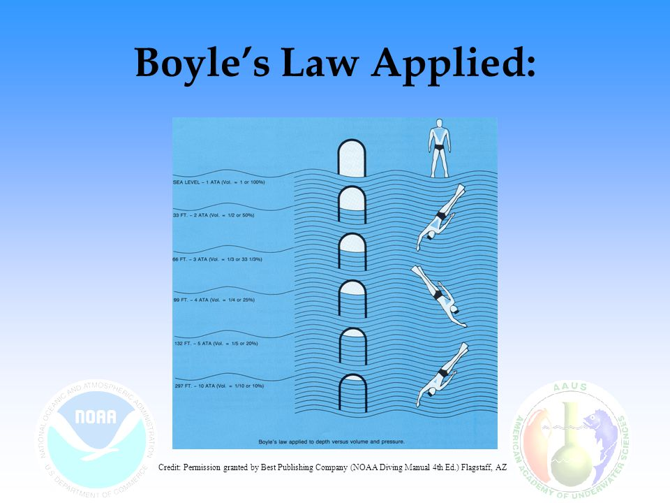 Boyle's Law Applied: Credit: Permission granted by Best Publishing Company (NOAA Diving Manual 4th Ed.) Flagstaff, AZ
