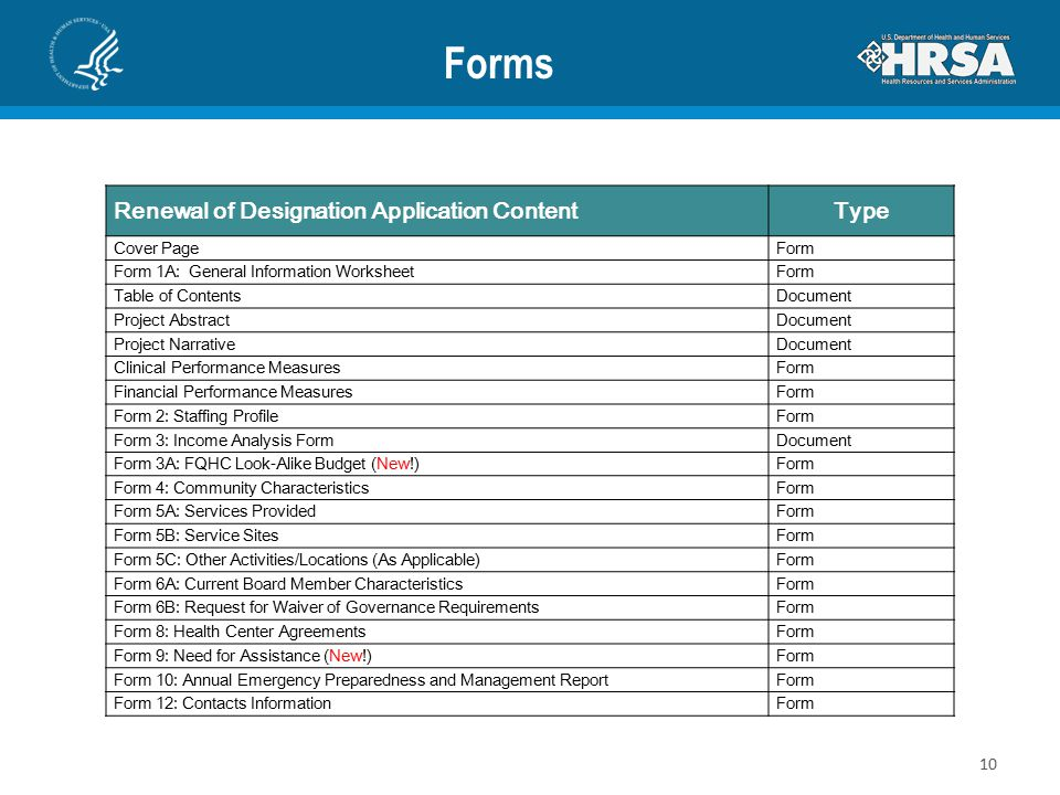 Forms Renewal of Designation Application ContentType Cover PageForm Form 1A: General Information WorksheetForm Table of ContentsDocument Project AbstractDocument Project NarrativeDocument Clinical Performance MeasuresForm Financial Performance MeasuresForm Form 2: Staffing ProfileForm Form 3: Income Analysis FormDocument Form 3A: FQHC Look-Alike Budget (New!)Form Form 4: Community CharacteristicsForm Form 5A: Services ProvidedForm Form 5B: Service SitesForm Form 5C: Other Activities/Locations (As Applicable)Form Form 6A: Current Board Member CharacteristicsForm Form 6B: Request for Waiver of Governance RequirementsForm Form 8: Health Center AgreementsForm Form 9: Need for Assistance (New!)Form Form 10: Annual Emergency Preparedness and Management ReportForm Form 12: Contacts InformationForm 10