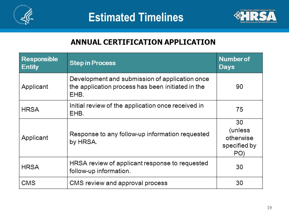 Estimated Timelines ANNUAL CERTIFICATION APPLICATION Responsible Entity Step in Process Number of Days Applicant Development and submission of application once the application process has been initiated in the EHB.
