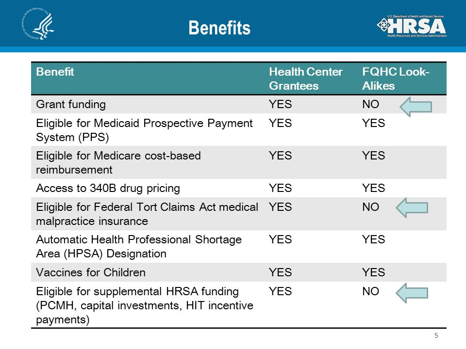 Benefits BenefitHealth Center Grantees FQHC Look- Alikes Grant fundingYESNO Eligible for Medicaid Prospective Payment System (PPS) YES Eligible for Me