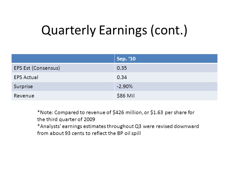 Quarterly Earnings (cont.) Sep. '10 EPS Est (Consensus)0.35 EPS Actual0.34 Surprise-2.90% Revenue$86 Mil *Note: Compared to revenue of $426 million, o
